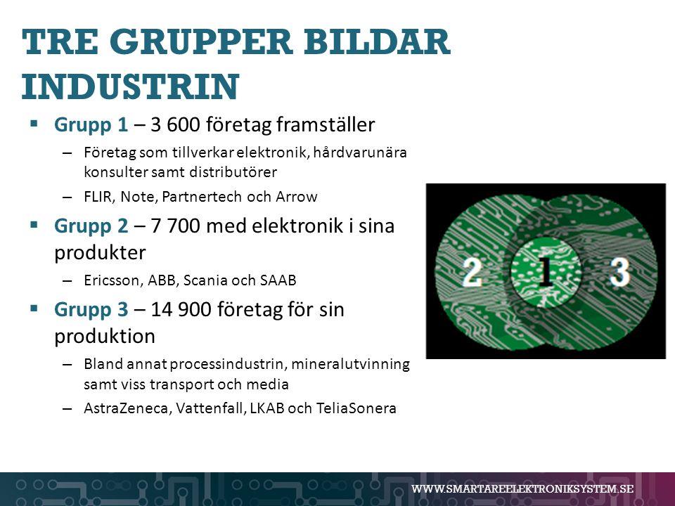 WWW.SMARTAREELEKTRONIKSYSTEM.SE TRE GRUPPER BILDAR INDUSTRIN  Grupp 1 – 3 600 företag framställer – Företag som tillverkar elektronik, hårdvarunära k