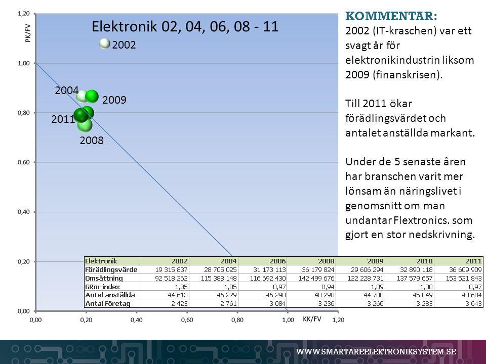 WWW.SMARTAREELEKTRONIKSYSTEM.SE 2002 2004 2011 2009 KOMMENTAR: 2002 (IT-kraschen) var ett svagt år för elektronikindustrin liksom 2009 (finanskrisen).