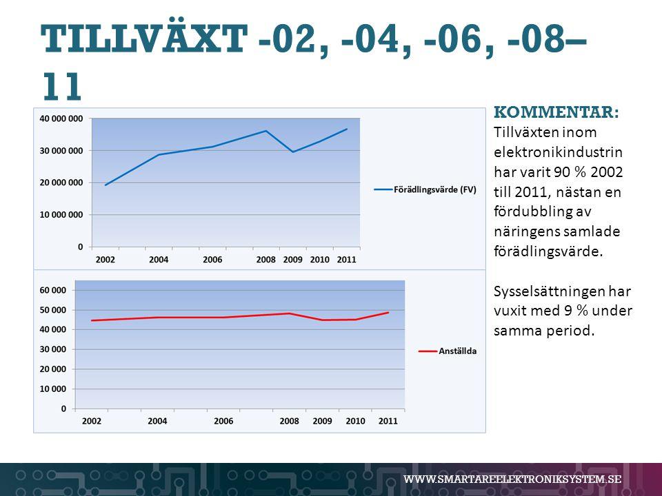 WWW.SMARTAREELEKTRONIKSYSTEM.SE TILLVÄXT -02, -04, -06, -08– 11 KOMMENTAR: Tillväxten inom elektronikindustrin har varit 90 % 2002 till 2011, nästan e