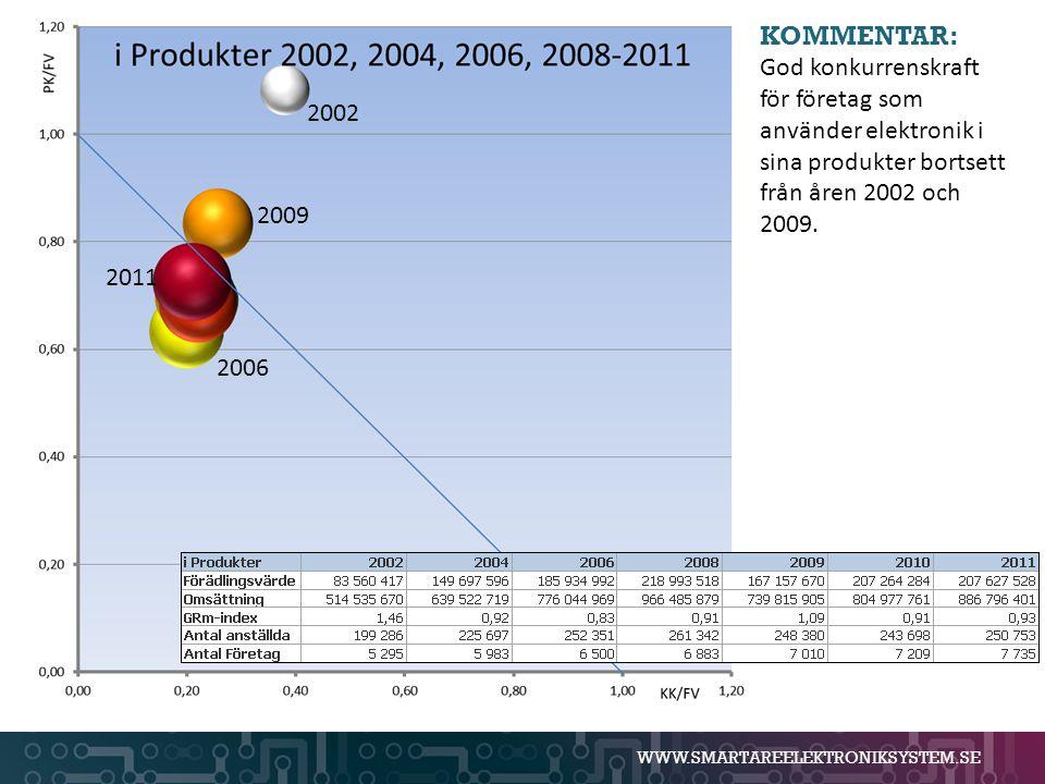 WWW.SMARTAREELEKTRONIKSYSTEM.SE KOMMENTAR: God konkurrenskraft för företag som använder elektronik i sina produkter bortsett från åren 2002 och 2009.