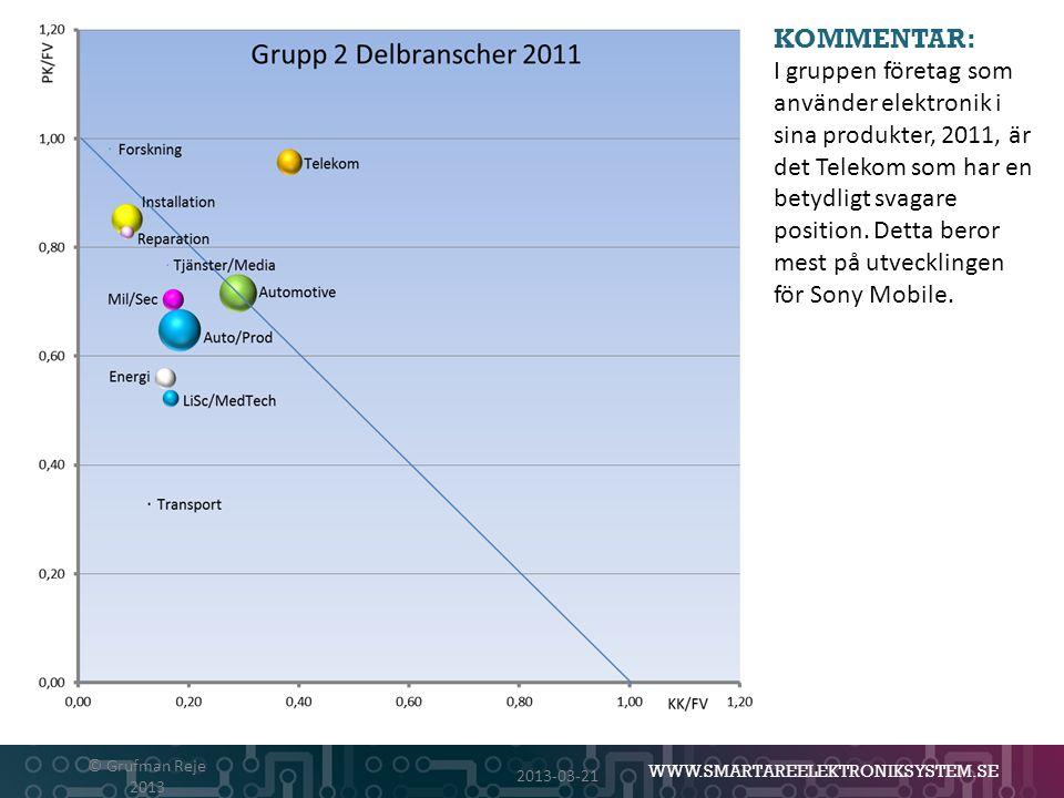 WWW.SMARTAREELEKTRONIKSYSTEM.SE 2013-03-21 © Grufman Reje 2013 KOMMENTAR: I gruppen företag som använder elektronik i sina produkter, 2011, är det Tel