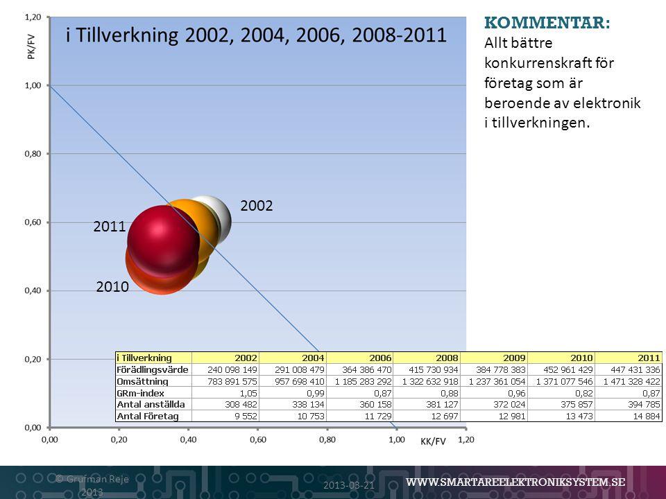 WWW.SMARTAREELEKTRONIKSYSTEM.SE 2013-03-21 © Grufman Reje 2013 KOMMENTAR: Allt bättre konkurrenskraft för företag som är beroende av elektronik i till