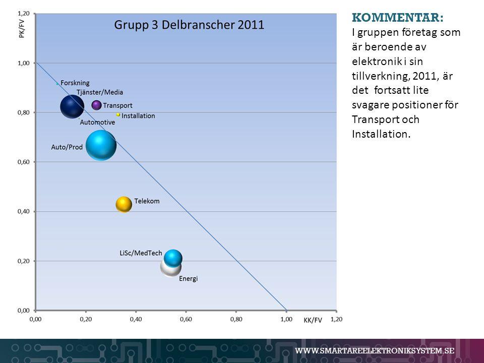 WWW.SMARTAREELEKTRONIKSYSTEM.SE KOMMENTAR: I gruppen företag som är beroende av elektronik i sin tillverkning, 2011, är det fortsatt lite svagare posi