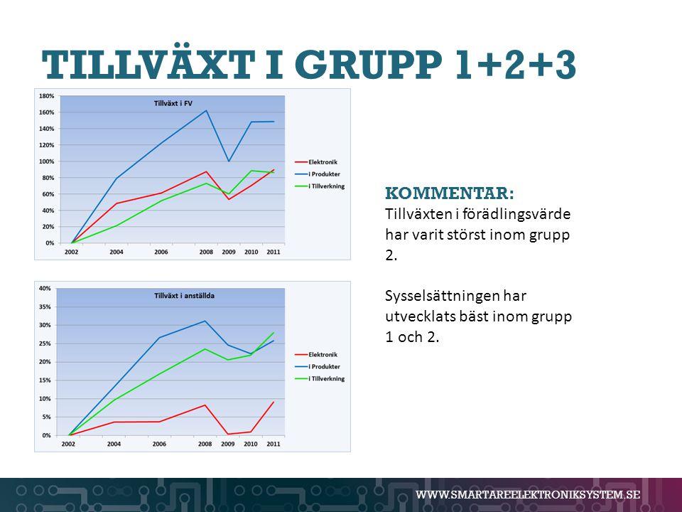 WWW.SMARTAREELEKTRONIKSYSTEM.SE TILLVÄXT I GRUPP 1+2+3 KOMMENTAR: Tillväxten i förädlingsvärde har varit störst inom grupp 2. Sysselsättningen har utv