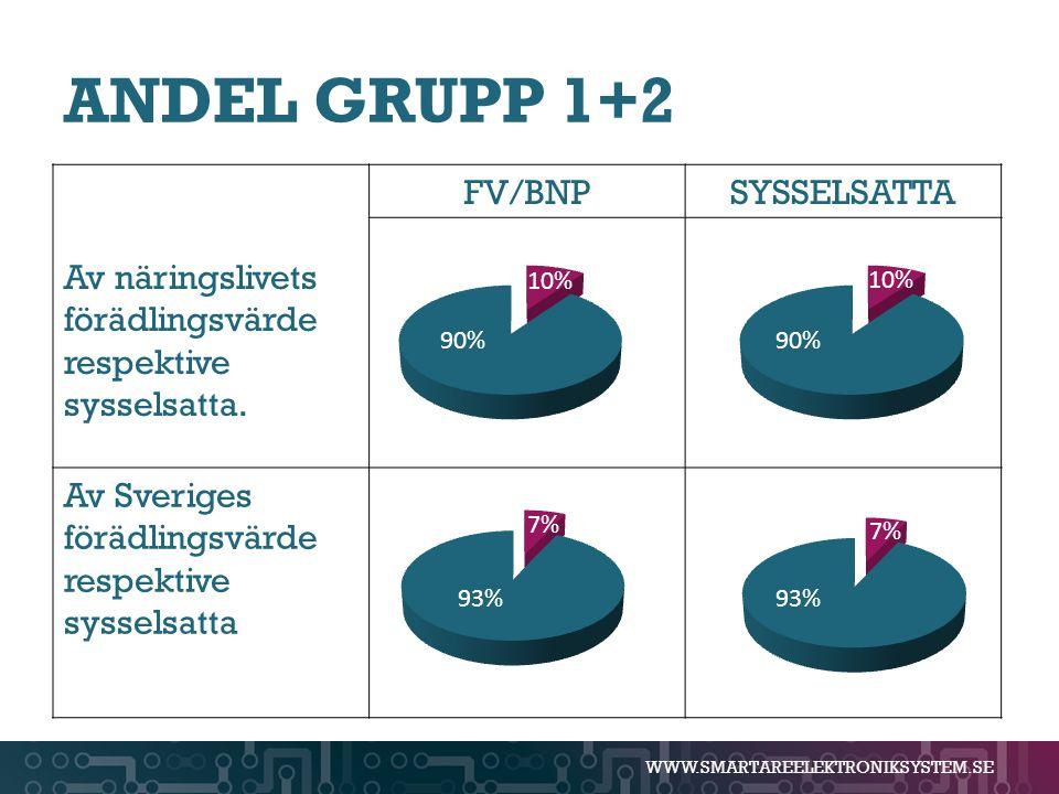 WWW.SMARTAREELEKTRONIKSYSTEM.SE ANDEL GRUPP 1+2 Av näringslivets förädlingsvärde respektive sysselsatta. FV/BNPSYSSELSATTA Av Sveriges förädlingsvärde
