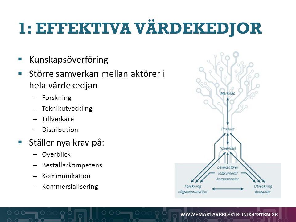 WWW.SMARTAREELEKTRONIKSYSTEM.SE 1: EFFEKTIVA VÄRDEKEDJOR  Kunskapsöverföring  Större samverkan mellan aktörer i hela värdekedjan – Forskning – Tekni