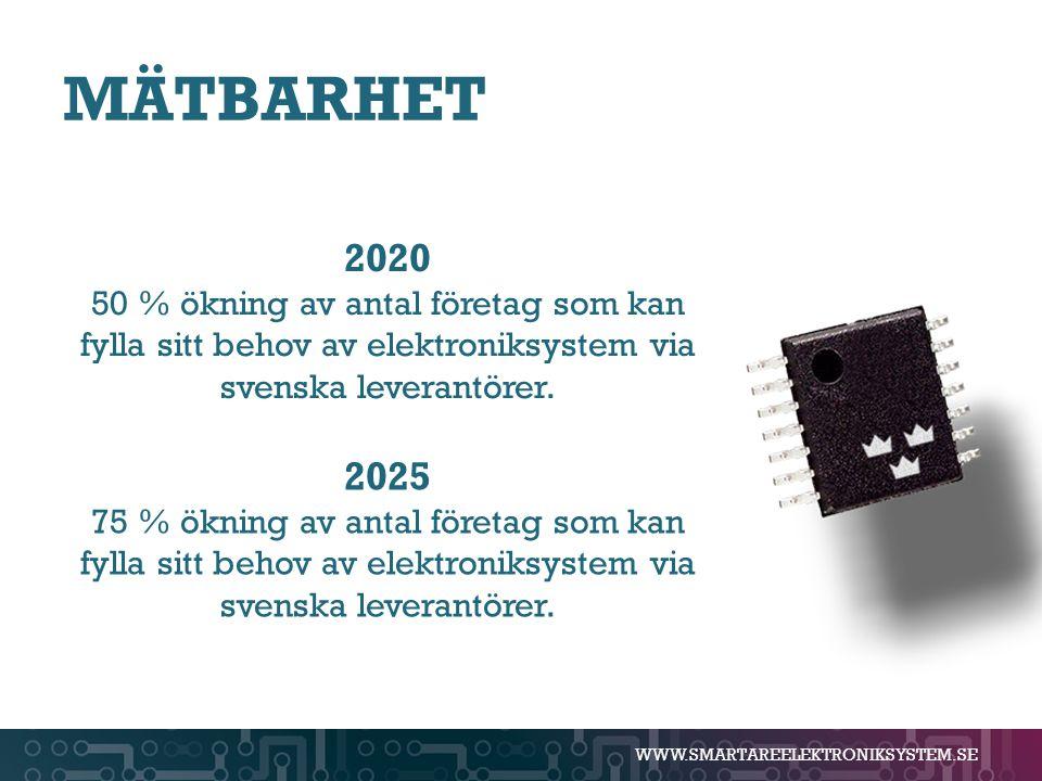 WWW.SMARTAREELEKTRONIKSYSTEM.SE MÄTBARHET 2020 50 % ökning av antal företag som kan fylla sitt behov av elektroniksystem via svenska leverantörer. 202