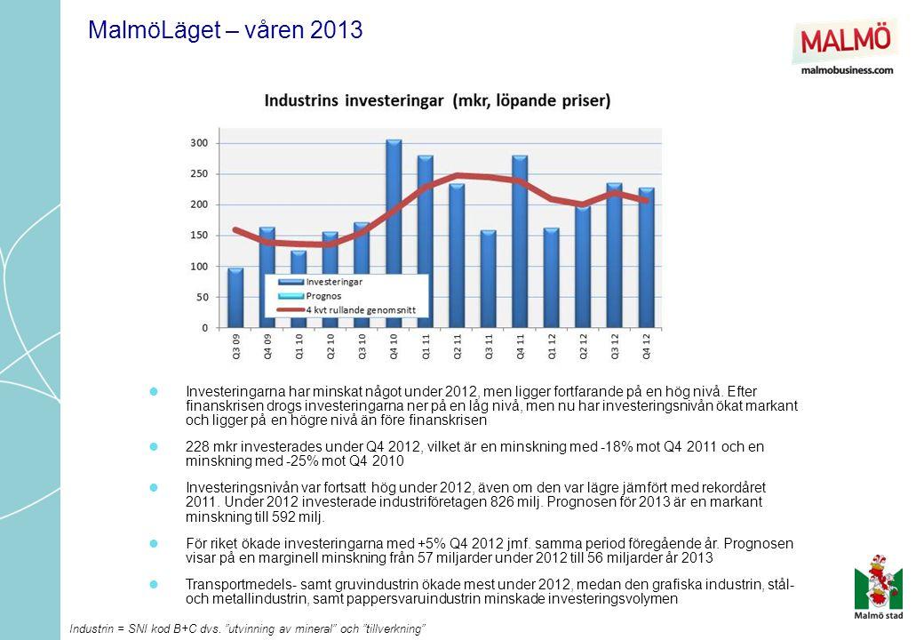  Investeringarna har minskat något under 2012, men ligger fortfarande på en hög nivå.