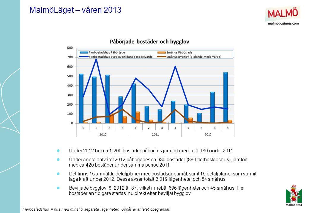  Under de senaste 1,5 åren har trenden pekat uppåt, efter 2,5 år på en oförändrad nivå  153 236 anställda i Malmö i november 2012 (+3 411 anställda mot nov 2011 dvs.