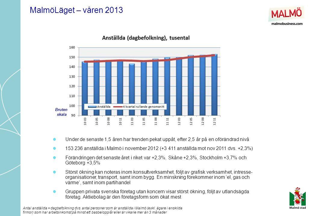  Arbetsmarknaden har haft en svag tillväxt och arbetslösheten i Malmö ökade något jämfört med 2011.