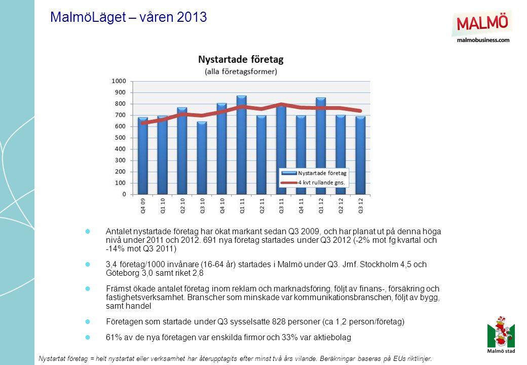  Antalet nystartade företag har ökat markant sedan Q3 2009, och har planat ut på denna höga nivå under 2011 och 2012.
