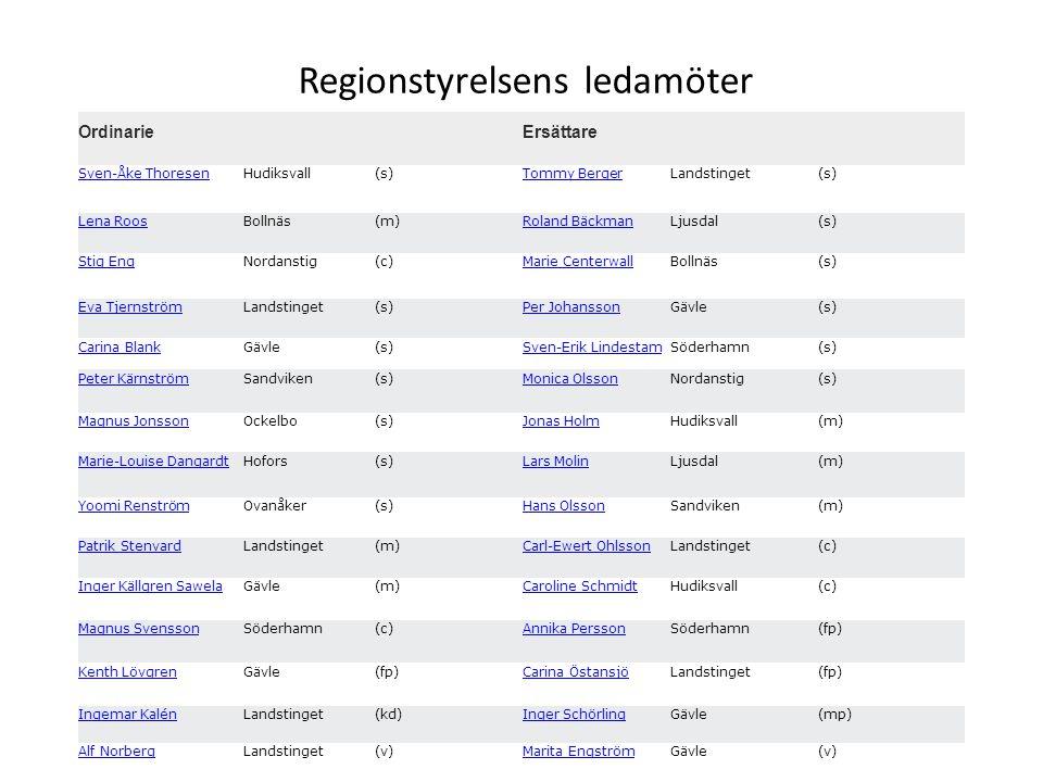 Regionstyrelse Ordinarie Ersättare Sven-Åke ThoresenHudiksvall(s)Tommy BergerLandstinget(s) Lena RoosBollnäs(m)Roland BäckmanLjusdal(s) Stig EngNordan
