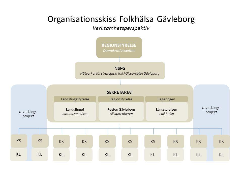Organisationsskiss Folkhälsa Gävleborg Verksamhetsperspektiv KL NSFG Nätverket för strategiskt folkhälsoarbete i Gävleborg KS SEKRETARIAT Region Gävle