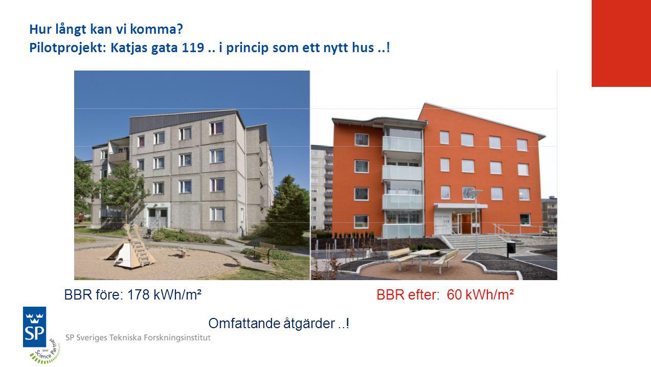 BBR före: 178 kWh/m²BBR efter: 60 kWh/m² Omfattande åtgärder..! Hur långt kan vi komma? Pilotprojekt: Katjas gata 119.. i princip som ett nytt hus..!