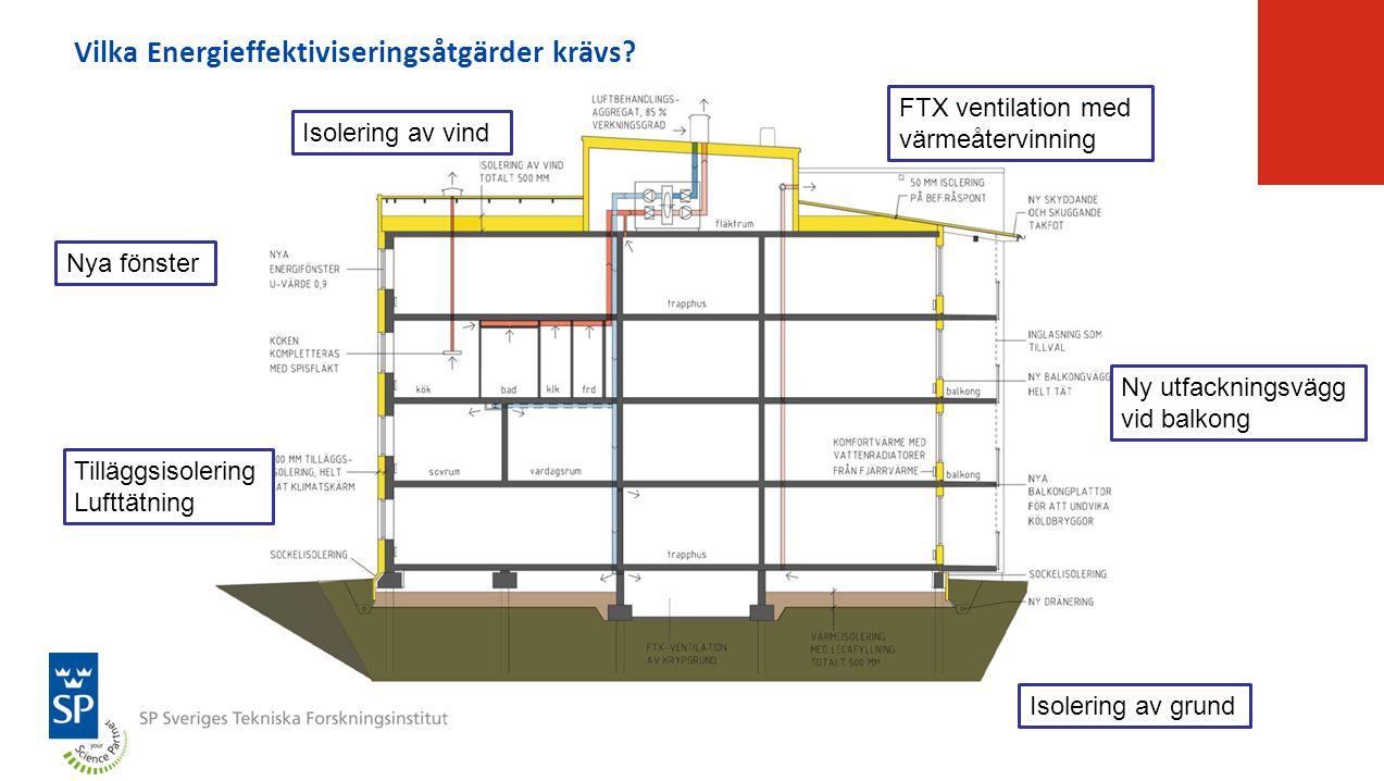 Vilka Energieffektiviseringsåtgärder krävs? Nya fönster Tilläggsisolering Lufttätning Isolering av vind Isolering av grund FTX ventilation med värmeåt