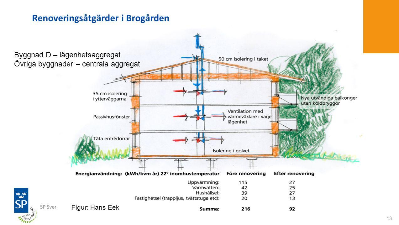 13 Renoveringsåtgärder i Brogården Figur: Hans Eek Byggnad D – lägenhetsaggregat Övriga byggnader – centrala aggregat