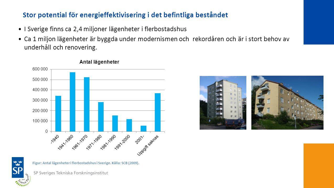 Stor potential för energieffektivisering i det befintliga beståndet •I Sverige finns ca 2,4 miljoner lägenheter i flerbostadshus •Ca 1 miljon lägenhet