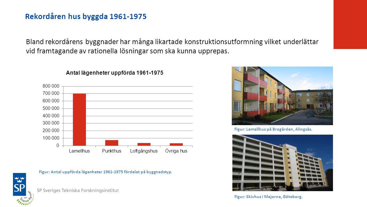 Rekordåren hus byggda 1961-1975 Bland rekordårens byggnader har många likartade konstruktionsutformning vilket underlättar vid framtagande av rationel