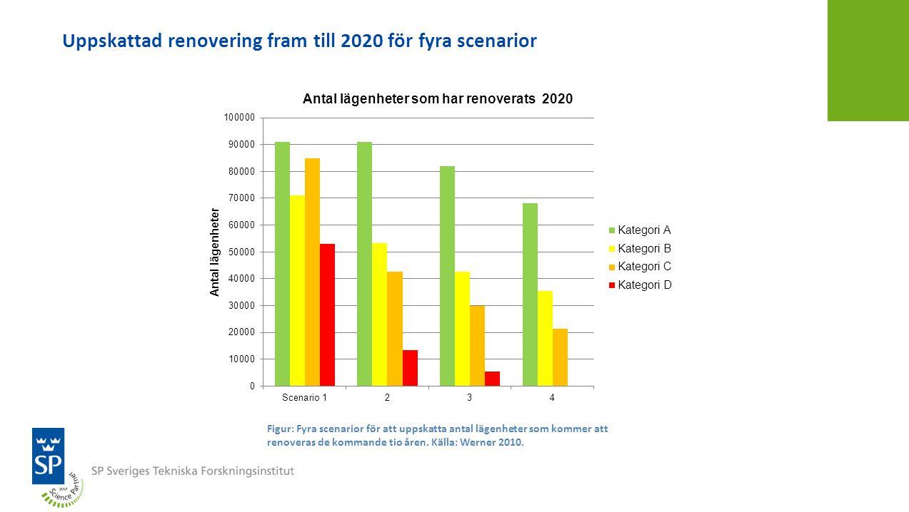 Uppskattad renovering fram till 2020 för fyra scenarior Figur: Fyra scenarior för att uppskatta antal lägenheter som kommer att renoveras de kommande