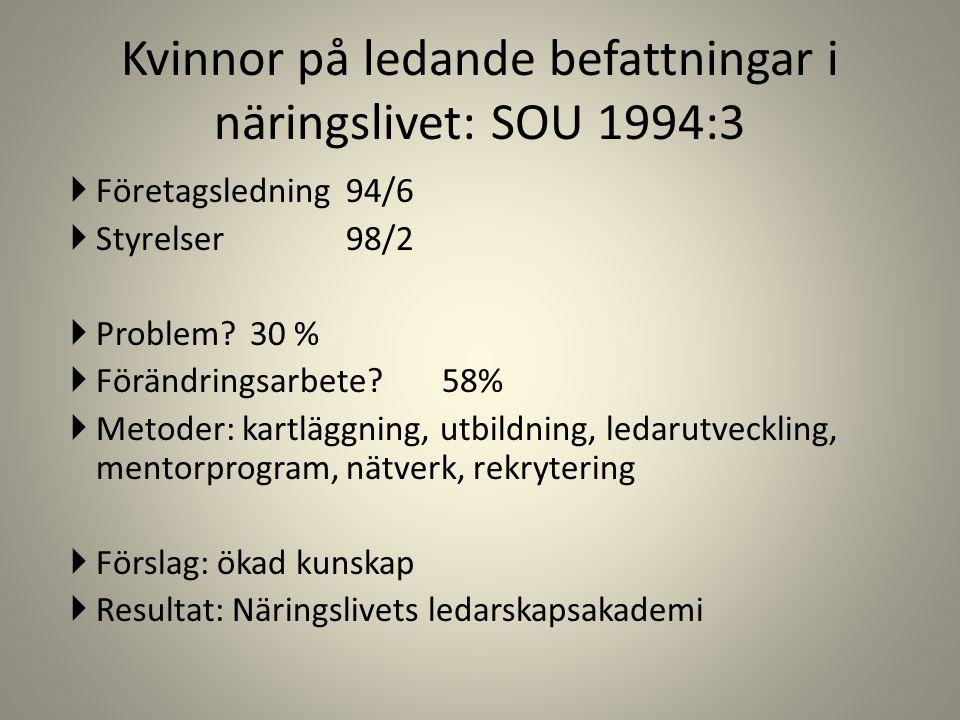Kvinnor på ledande befattningar i näringslivet: SOU 1994:3  Företagsledning94/6  Styrelser98/2  Problem?30 %  Förändringsarbete?58%  Metoder: kartläggning, utbildning, ledarutveckling, mentorprogram, nätverk, rekrytering  Förslag: ökad kunskap  Resultat: Näringslivets ledarskapsakademi