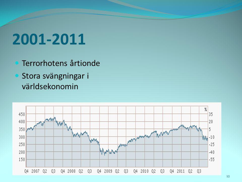 2001-2011  Terrorhotens årtionde  Stora svängningar i världsekonomin 12