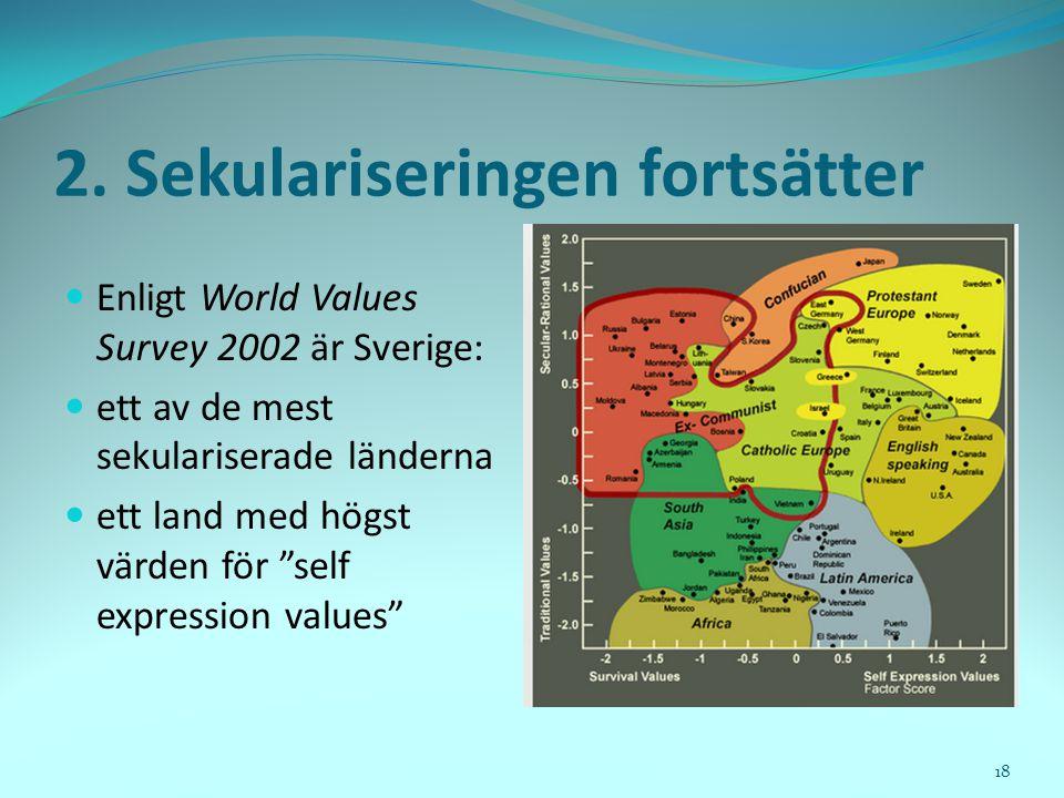 2. Sekulariseringen fortsätter  Enligt World Values Survey 2002 är Sverige:  ett av de mest sekulariserade länderna  ett land med högst värden för