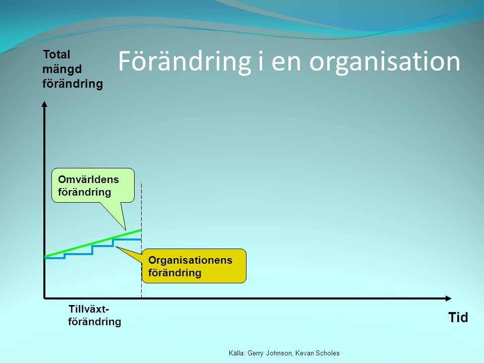Förändring i en organisation Total mängd förändring Tid Källa: Gerry Johnson, Kevan Scholes Tillväxt- förändring Omvärldens förändring Organisationens