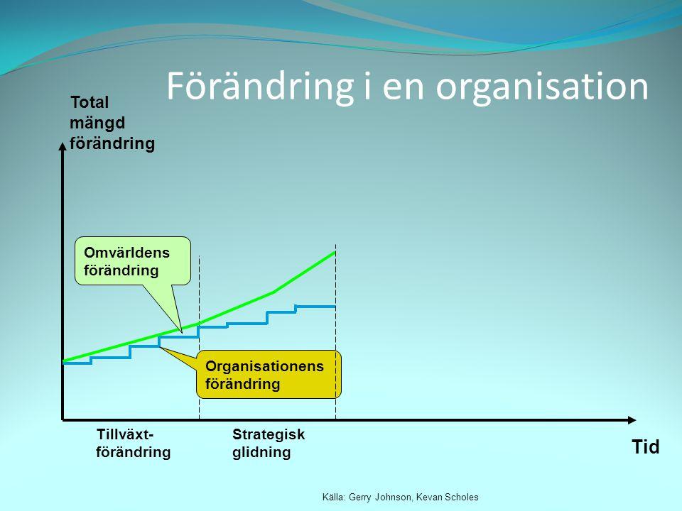 Total mängd förändring Tid Källa: Gerry Johnson, Kevan Scholes Tillväxt- förändring Strategisk glidning Omvärldens förändring Organisationens förändri