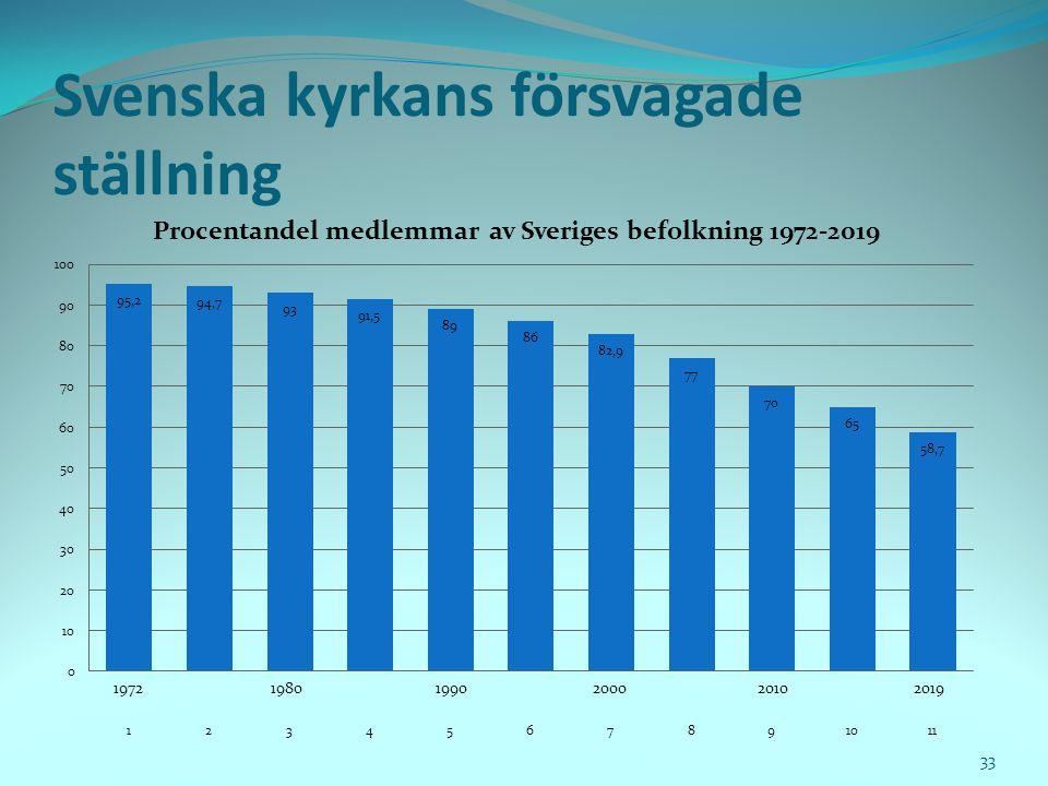 Svenska kyrkans försvagade ställning 33
