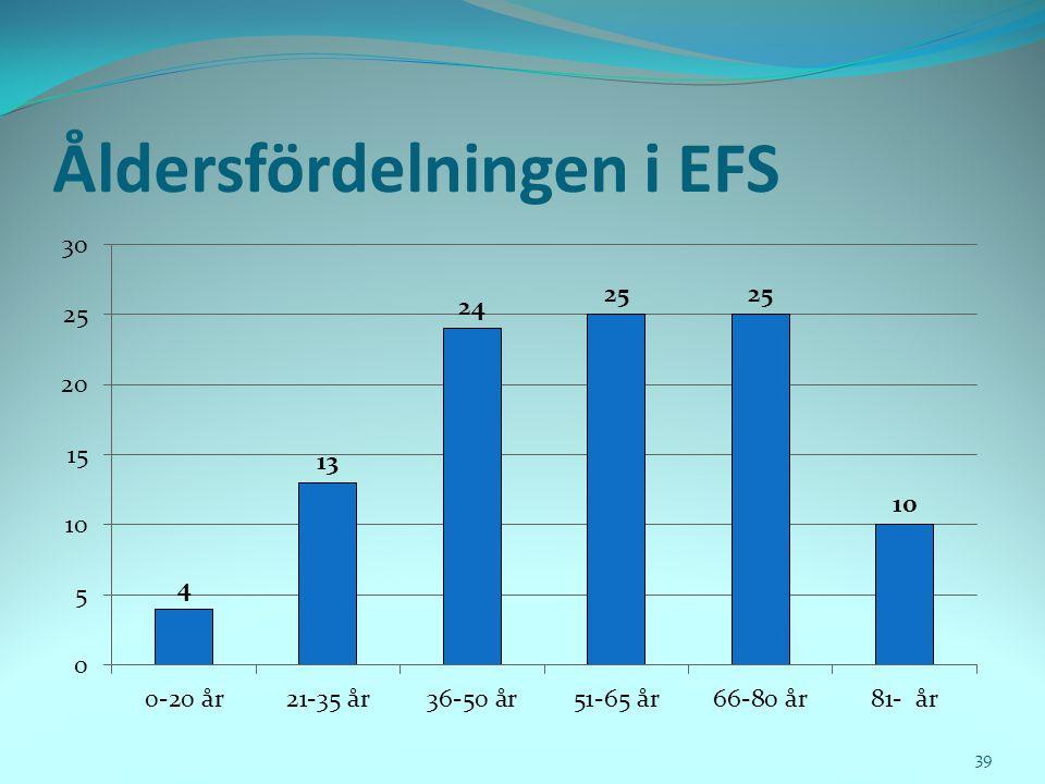 Åldersfördelningen i EFS 39