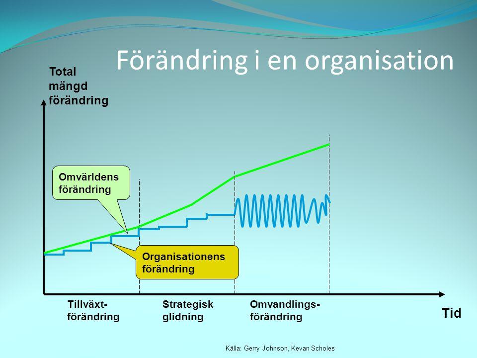 Total mängd förändring Tid Källa: Gerry Johnson, Kevan Scholes Tillväxt- förändring Strategisk glidning Omvandlings- förändring Omvärldens förändring