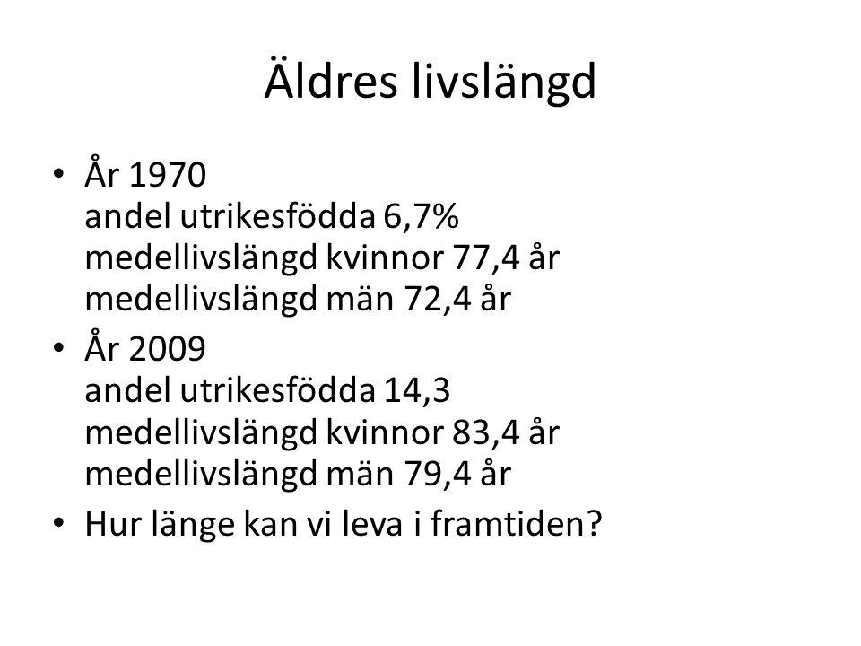 Äldres livslängd • År 1970 andel utrikesfödda 6,7% medellivslängd kvinnor 77,4 år medellivslängd män 72,4 år • År 2009 andel utrikesfödda 14,3 medelli