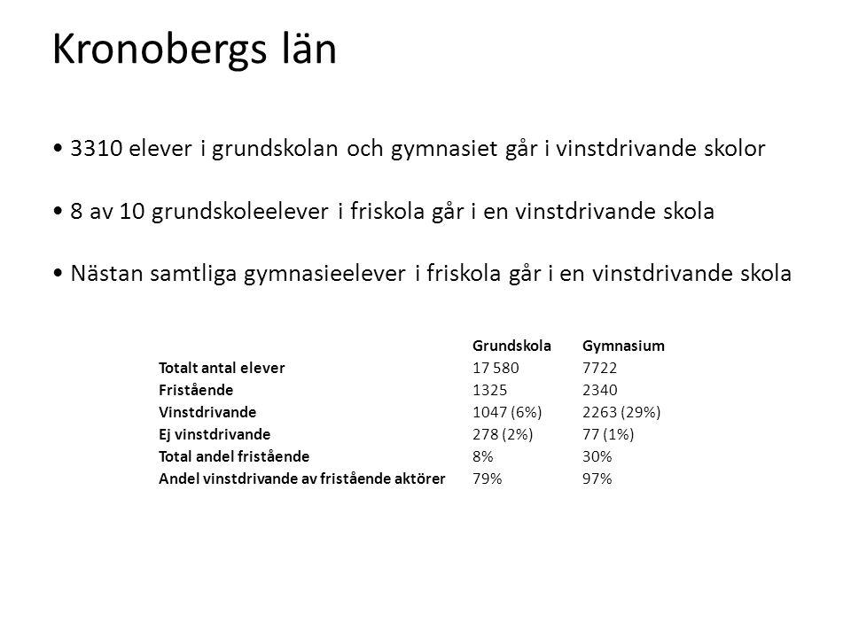 Kronobergs län • 3310 elever i grundskolan och gymnasiet går i vinstdrivande skolor • 8 av 10 grundskoleelever i friskola går i en vinstdrivande skola • Nästan samtliga gymnasieelever i friskola går i en vinstdrivande skola GrundskolaGymnasium Totalt antal elever17 5807722 Fristående13252340 Vinstdrivande1047 (6%)2263 (29%) Ej vinstdrivande278 (2%)77 (1%) Total andel fristående8%30% Andel vinstdrivande av fristående aktörer79%97%
