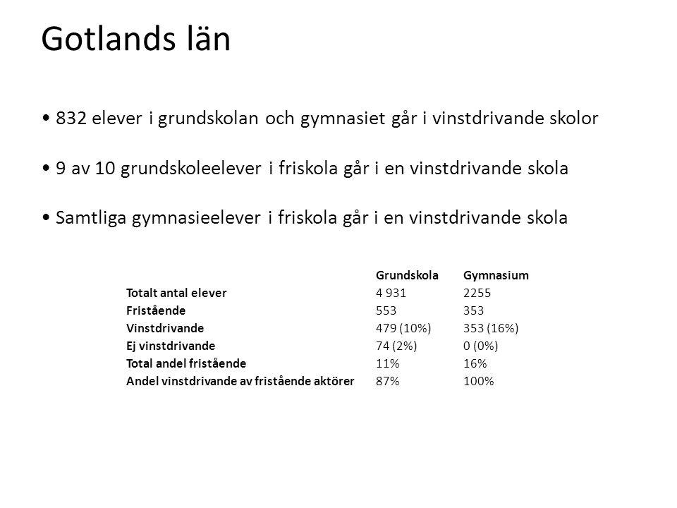 Gotlands län • 832 elever i grundskolan och gymnasiet går i vinstdrivande skolor • 9 av 10 grundskoleelever i friskola går i en vinstdrivande skola • Samtliga gymnasieelever i friskola går i en vinstdrivande skola GrundskolaGymnasium Totalt antal elever4 9312255 Fristående553353 Vinstdrivande479 (10%)353 (16%) Ej vinstdrivande74 (2%)0 (0%) Total andel fristående11%16% Andel vinstdrivande av fristående aktörer87%100%