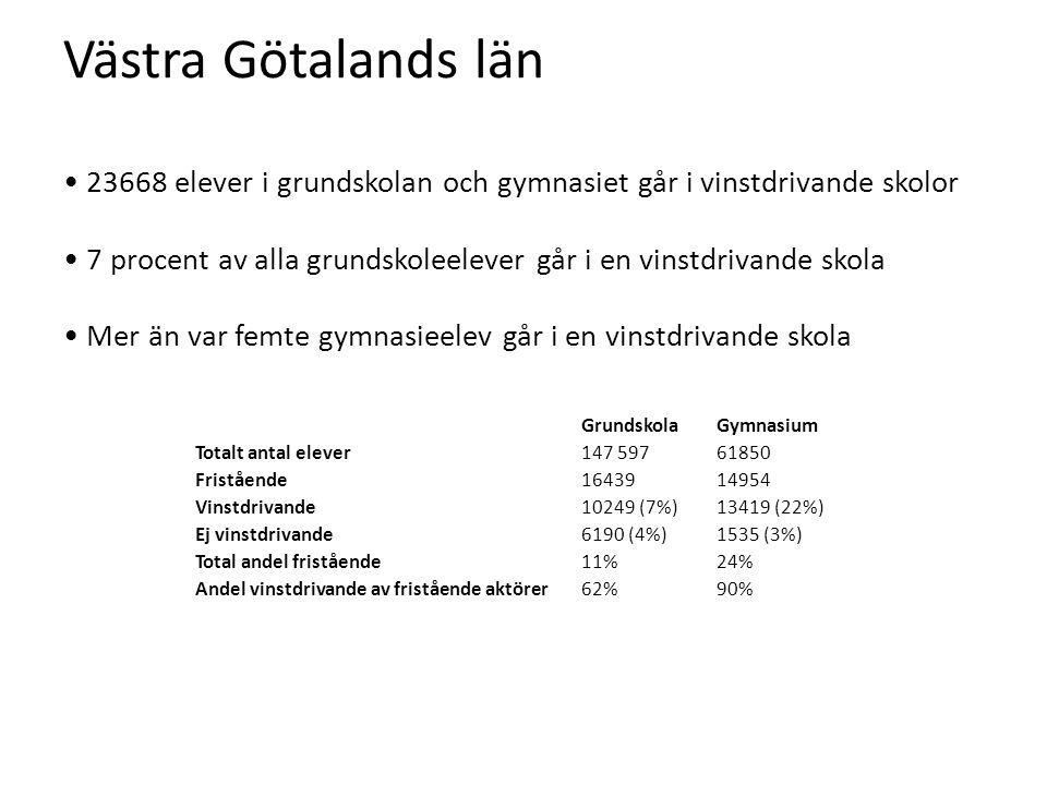 Västra Götalands län • 23668 elever i grundskolan och gymnasiet går i vinstdrivande skolor • 7 procent av alla grundskoleelever går i en vinstdrivande skola • Mer än var femte gymnasieelev går i en vinstdrivande skola GrundskolaGymnasium Totalt antal elever147 59761850 Fristående1643914954 Vinstdrivande10249 (7%)13419 (22%) Ej vinstdrivande6190 (4%)1535 (3%) Total andel fristående11%24% Andel vinstdrivande av fristående aktörer62%90%