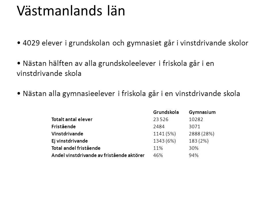 Västmanlands län • 4029 elever i grundskolan och gymnasiet går i vinstdrivande skolor • Nästan hälften av alla grundskoleelever i friskola går i en vinstdrivande skola • Nästan alla gymnasieelever i friskola går i en vinstdrivande skola GrundskolaGymnasium Totalt antal elever23 52610282 Fristående24843071 Vinstdrivande1141 (5%)2888 (28%) Ej vinstdrivande1343 (6%)183 (2%) Total andel fristående11%30% Andel vinstdrivande av fristående aktörer46%94%