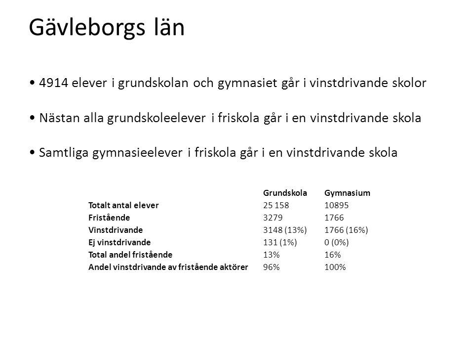 Gävleborgs län • 4914 elever i grundskolan och gymnasiet går i vinstdrivande skolor • Nästan alla grundskoleelever i friskola går i en vinstdrivande skola • Samtliga gymnasieelever i friskola går i en vinstdrivande skola GrundskolaGymnasium Totalt antal elever25 15810895 Fristående32791766 Vinstdrivande3148 (13%)1766 (16%) Ej vinstdrivande131 (1%)0 (0%) Total andel fristående13%16% Andel vinstdrivande av fristående aktörer96%100%