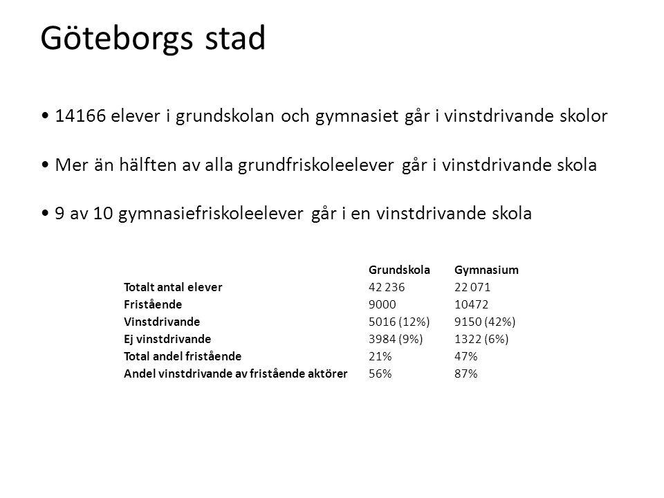 Göteborgs stad • 14166 elever i grundskolan och gymnasiet går i vinstdrivande skolor • Mer än hälften av alla grundfriskoleelever går i vinstdrivande skola • 9 av 10 gymnasiefriskoleelever går i en vinstdrivande skola GrundskolaGymnasium Totalt antal elever42 23622 071 Fristående900010472 Vinstdrivande5016 (12%)9150 (42%) Ej vinstdrivande3984 (9%)1322 (6%) Total andel fristående21%47% Andel vinstdrivande av fristående aktörer56%87%