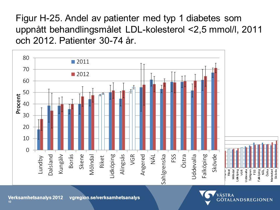 Figur H-25. Andel av patienter med typ 1 diabetes som uppnått behandlingsmålet LDL-kolesterol <2,5 mmol/l, 2011 och 2012. Patienter 30-74 år. Verksamh