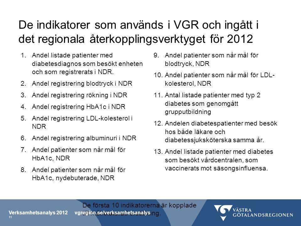 De indikatorer som används i VGR och ingått i det regionala återkopplingsverktyget för 2012 1.Andel listade patienter med diabetesdiagnos som besökt enheten och som registrerats i NDR.