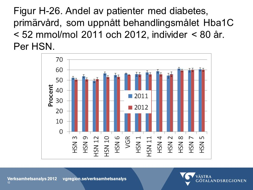 Figur H-26. Andel av patienter med diabetes, primärvård, som uppnått behandlingsmålet Hba1C < 52 mmol/mol 2011 och 2012, individer < 80 år. Per HSN. V