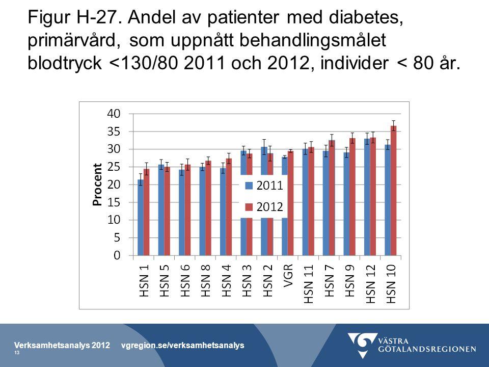 Figur H-27. Andel av patienter med diabetes, primärvård, som uppnått behandlingsmålet blodtryck <130/80 2011 och 2012, individer < 80 år. Verksamhetsa