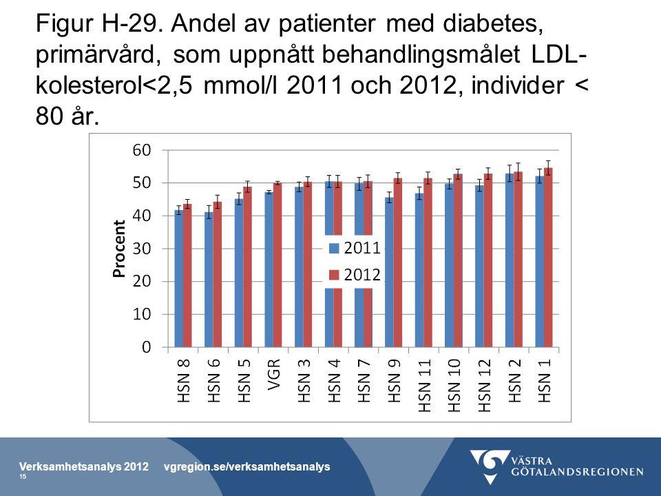 Figur H-29. Andel av patienter med diabetes, primärvård, som uppnått behandlingsmålet LDL- kolesterol<2,5 mmol/l 2011 och 2012, individer < 80 år. Ver