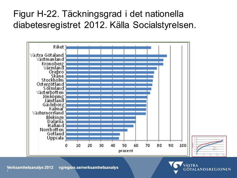 Figur H-22. Täckningsgrad i det nationella diabetesregistret 2012. Källa Socialstyrelsen. Verksamhetsanalys 2012 vgregion.se/verksamhetsanalys 7