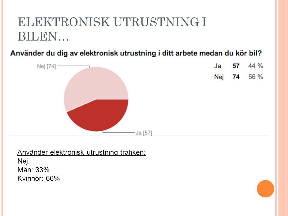 ELEKTRONISK UTRUSTNING I BILEN… Använder elektronisk utrustning trafiken: Nej: Män: 33% Kvinnor: 66%