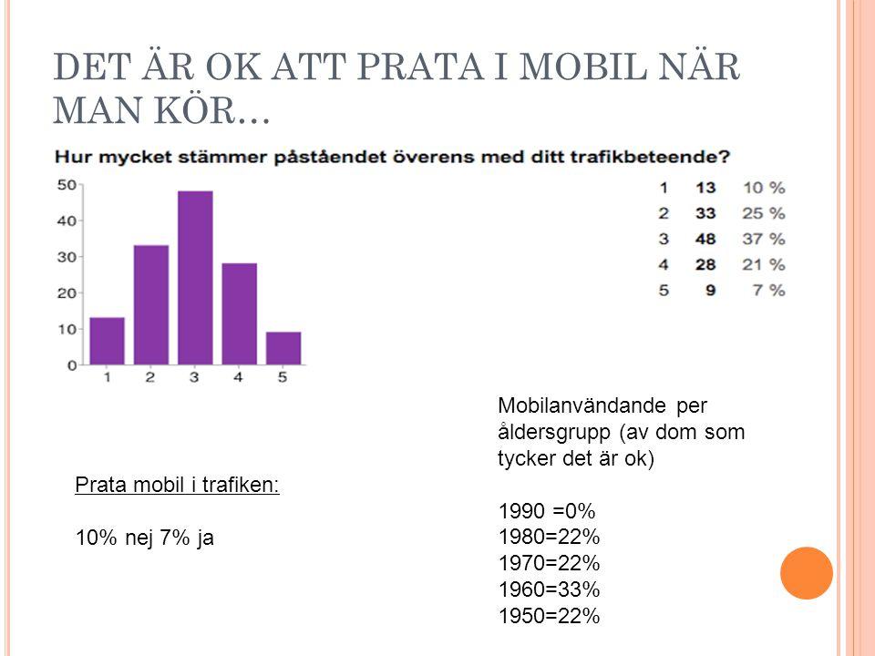 DET ÄR OK ATT PRATA I MOBIL NÄR MAN KÖR… Prata mobil i trafiken: 10% nej 7% ja Mobilanvändande per åldersgrupp (av dom som tycker det är ok) 1990 =0%