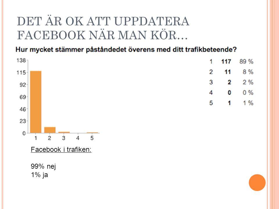 DET ÄR OK ATT UPPDATERA FACEBOOK NÄR MAN KÖR… Facebook i trafiken: 99% nej 1% ja