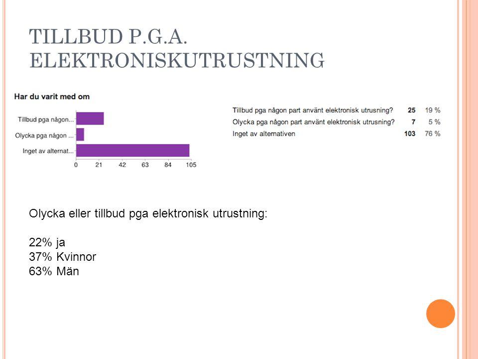 TILLBUD P.G.A. ELEKTRONISKUTRUSTNING Olycka eller tillbud pga elektronisk utrustning: 22% ja 37% Kvinnor 63% Män