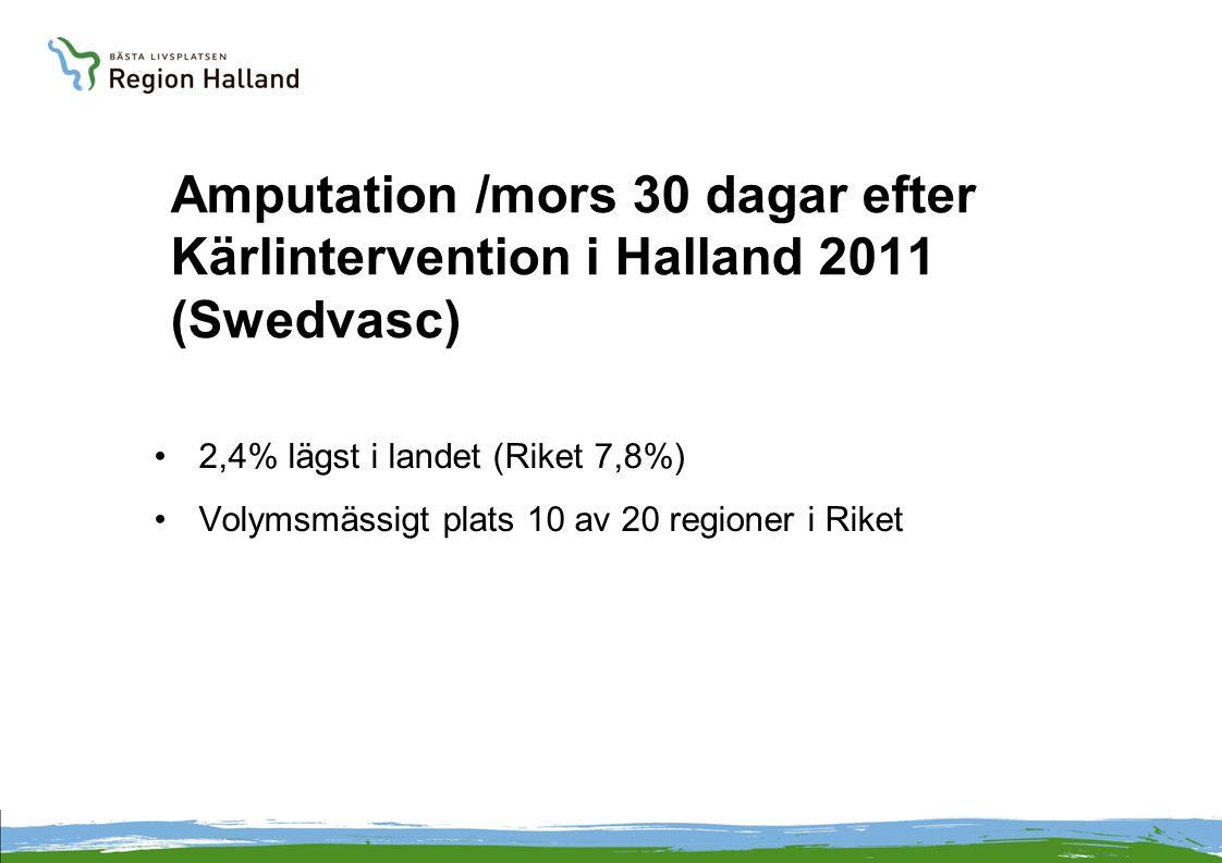Amputation /mors 30 dagar efter Kärlintervention i Halland 2011 (Swedvasc) •2,4% lägst i landet (Riket 7,8%) •Volymsmässigt plats 10 av 20 regioner i
