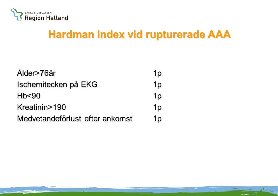 Hardman index vid rupturerade AAA Ålder>76år1p Ischemitecken på EKG1p Hb<901p Kreatinin>1901p Medvetandeförlust efter ankomst1p